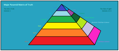 Major Pyramid Matrix of Truth 2