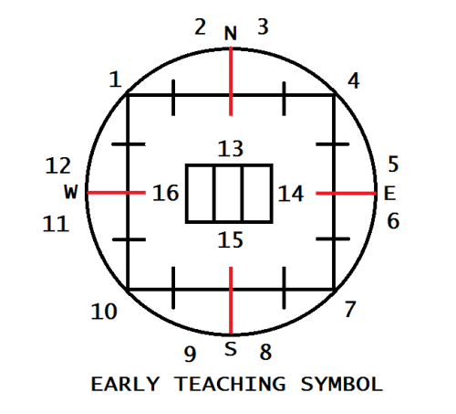 Number's early teach symbol
